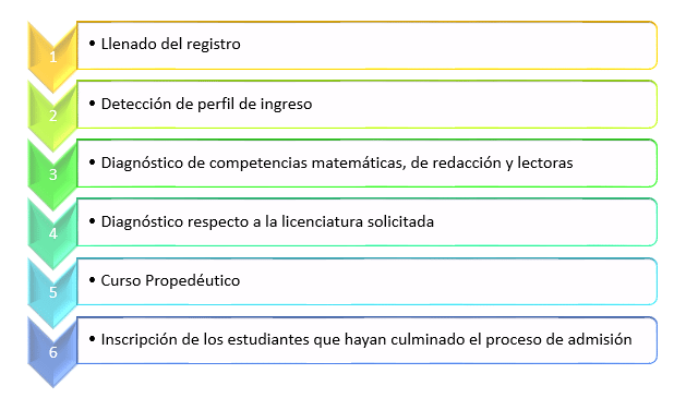 proceso-de-registro-a-la-convocatoria-de-la-unadm-2017-1