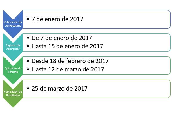 proceso-de-registro-para-ingreso-a-la-unam-en-2017
