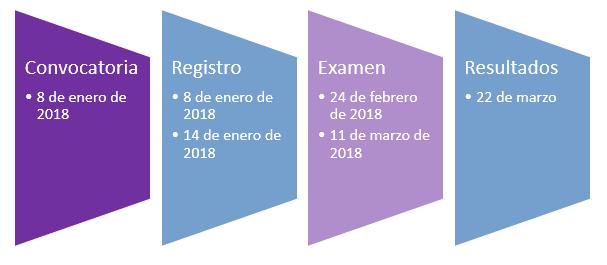 linea de tiempo de convocatoria unam 2018 1 en linea