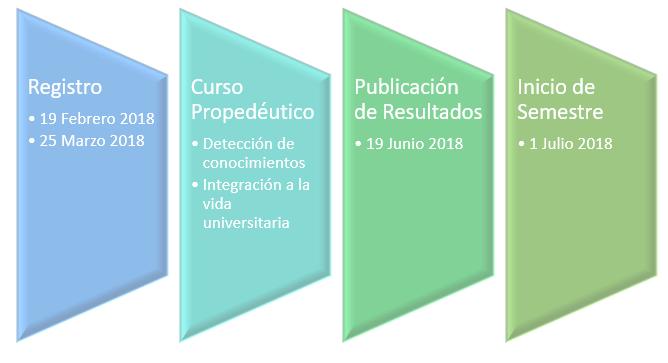 proceso de admision a la unadm en linea 2018 2