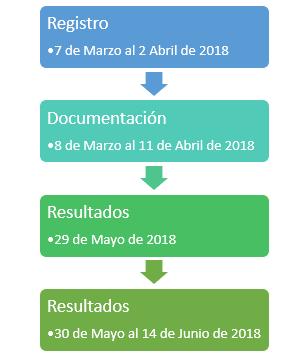 Convocatoria proceso de admision uv virtual arte
