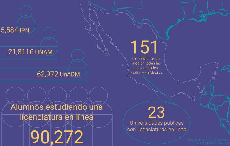 Infografía con estadísticas relacionadas a las licenciaturas en línea en México